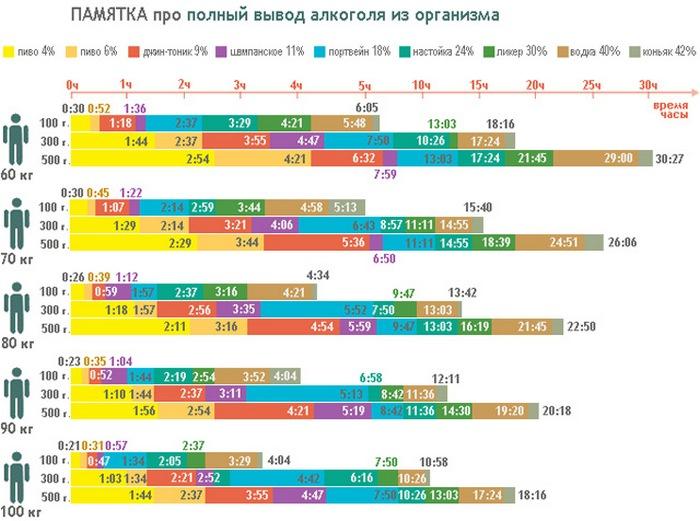 Сколько выветривается алкоголь из организма калькулятор 2018