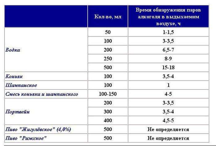 Таблица доз алкоголя для