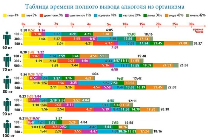 таблица алкоголя в крови
