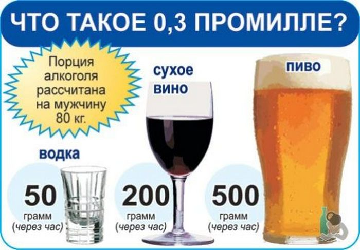 сколько промилле в бутылке пива