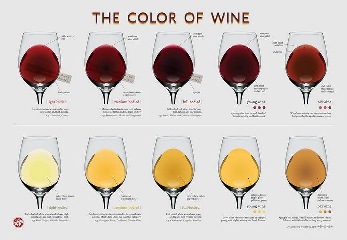 вино сколько градусов