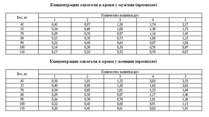 таблица алкоголя для водителей