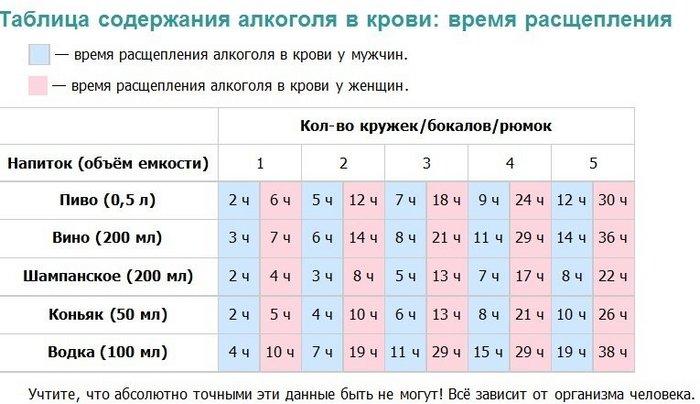 Анализ крови на алкоголь сколько сколько время на ответ биохимический анализ крови на семеновской