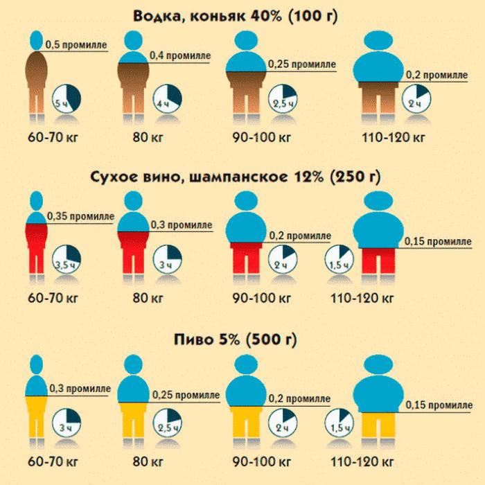 концентрация алкоголя в крови таблица