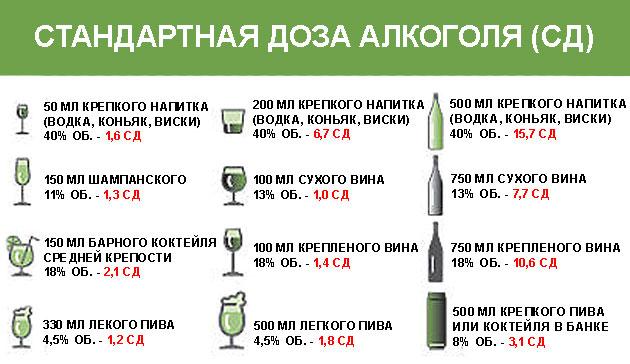 Алкоголь понижает давление и можно ли пить при пониженном давлении