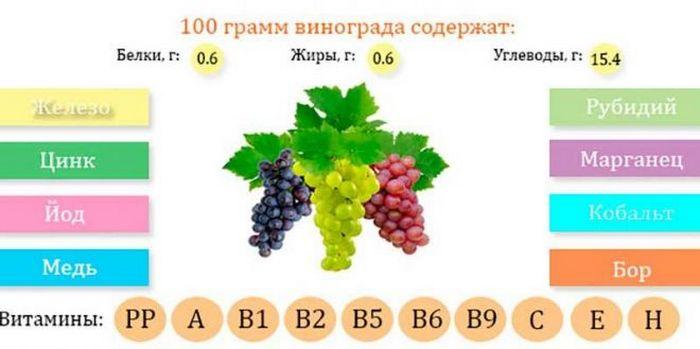 содержание дополнительных элементов в вине