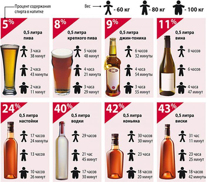 таблица выветривания алкогольных напитков