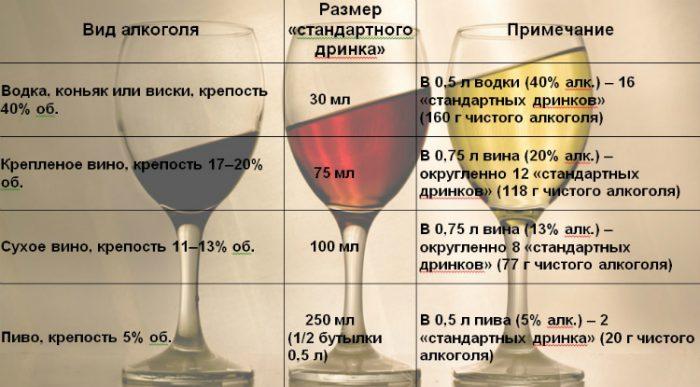 недостаточность спиртного в организме