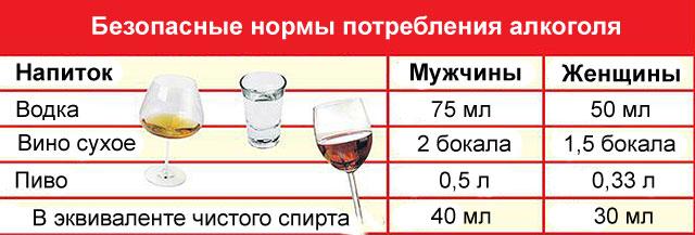 стандарты и нормы потребления алкоголя
