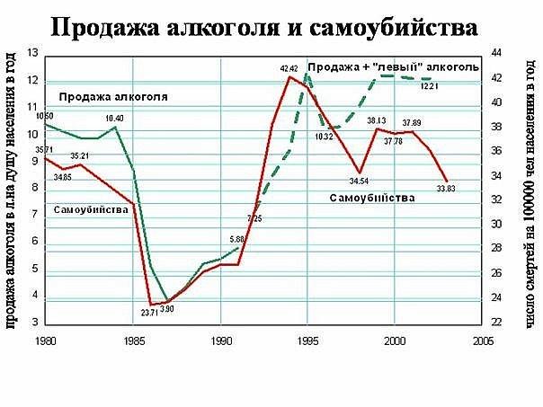 статистика суицидов из-за алкоголизма