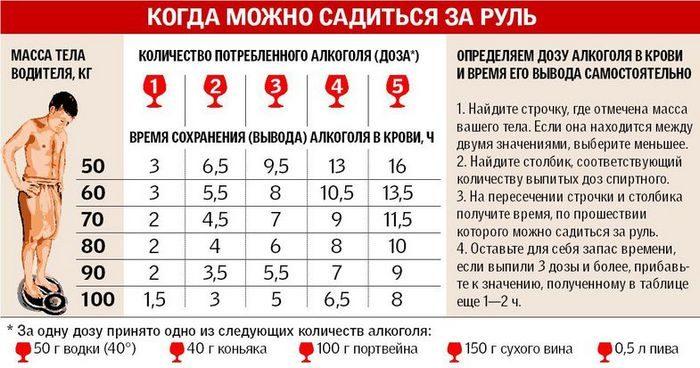 таблица всасывания алкоголя в крови