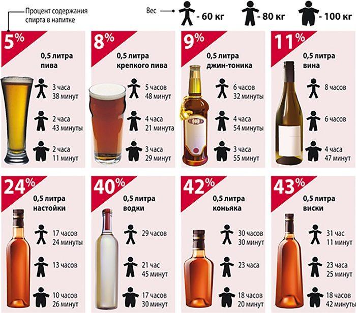 таблица содержания спирта в крови