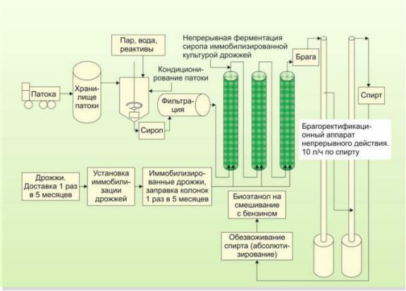 схема получения этанола