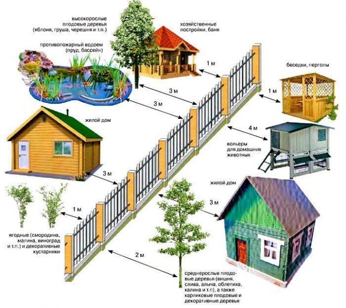 Нормы расположения построек и изгороди на участке