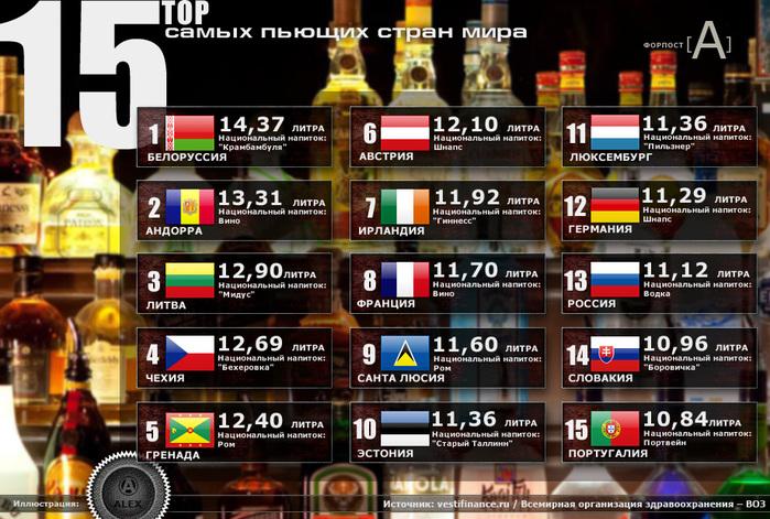 рейтинг пьющих стран мира