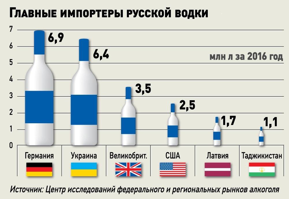 импортеры русской водки