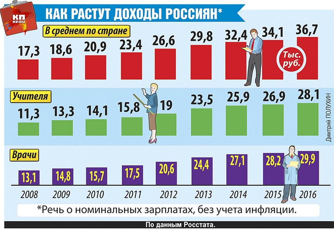 как растут доходы россиян