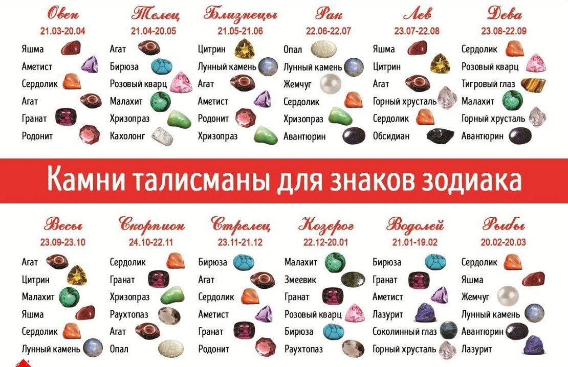 камни самоцветы по знакам зодиака